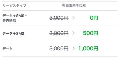 LINEモバイル招待キャンペーン・SIMごとの割引額